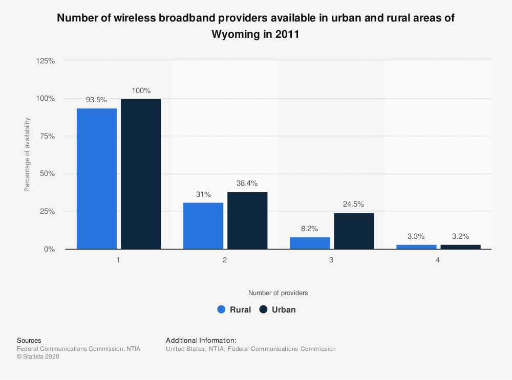 Statistic: Number of wireless broadband providers available in urban and rural areas of Wyoming in 2011 | Statista