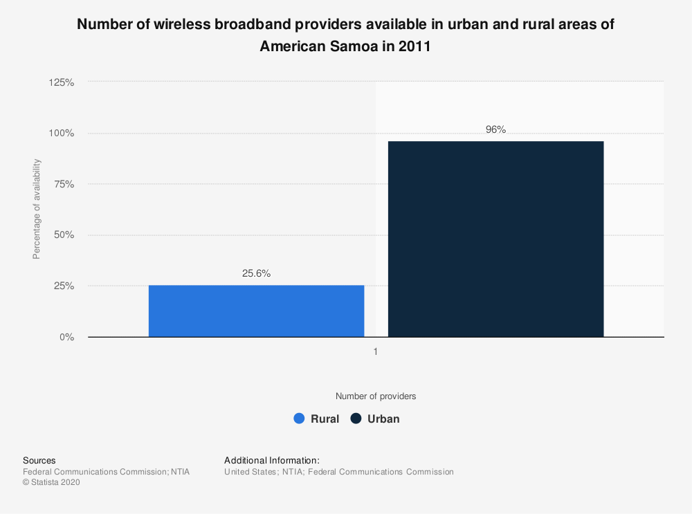 Statistic: Number of wireless broadband providers available in urban and rural areas of American Samoa in 2011 | Statista