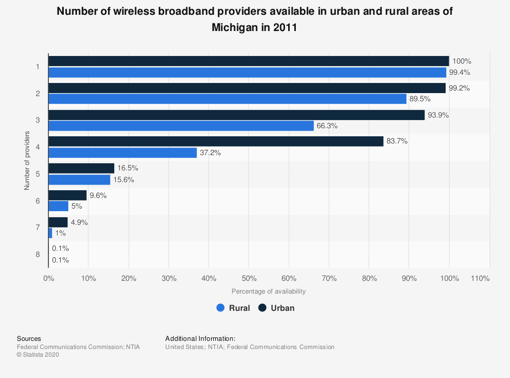 Statistic: Number of wireless broadband providers available in urban and rural areas of Michigan in 2011 | Statista