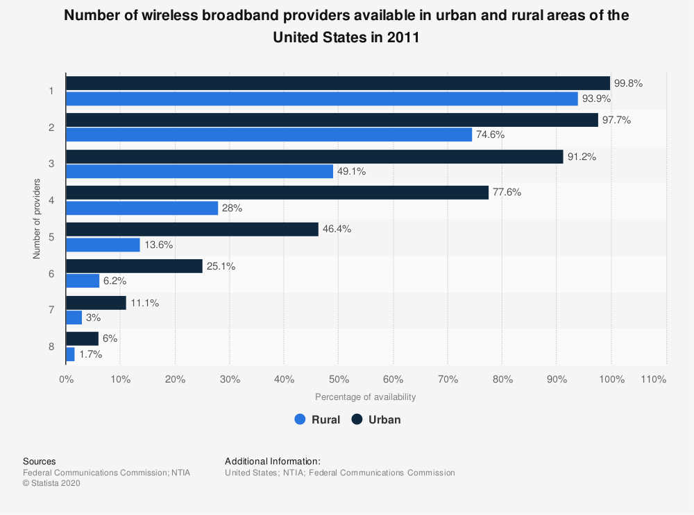 Statistic: Number of wireless broadband providers available in urban and rural areas of the United States in 2011   Statista