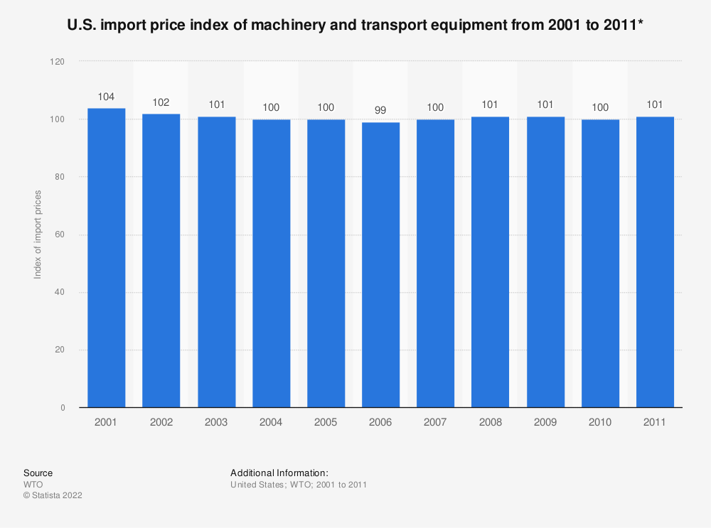 Statistic: U.S. import price index of machinery and transport equipment from 2001 to 2011* | Statista