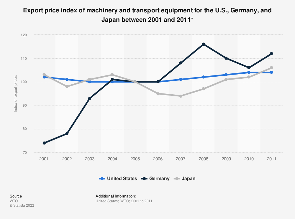 Statistic: Export price index of machinery and transport equipment for the U.S., Germany, and Japan between 2001 and 2011* | Statista