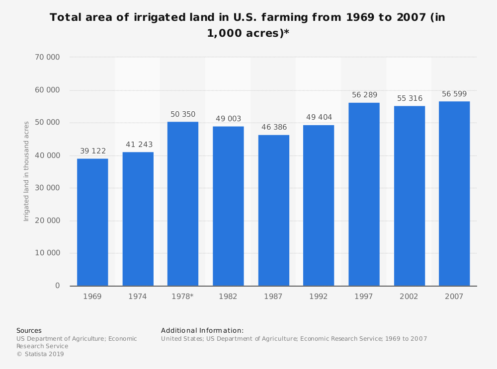 Statistic: Total area of irrigated land in U.S. farming from 1969 to 2007 (in 1,000 acres)* | Statista