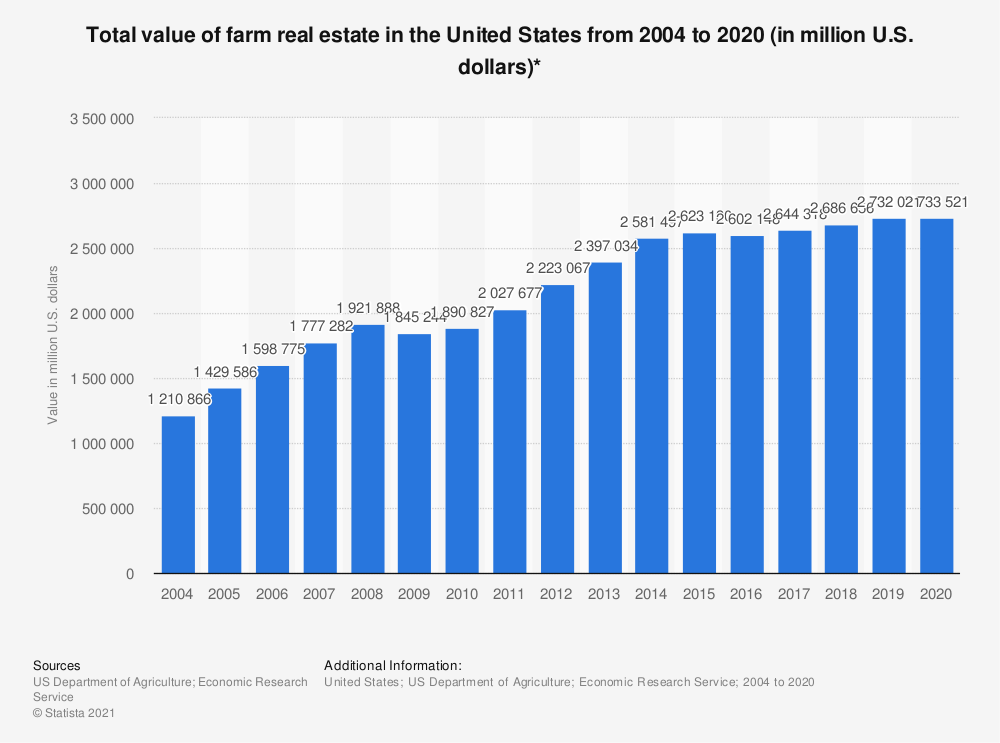 Statistic: Total value of farm real estate in the United States from 2004 to 2019 (in million U.S. dollars)* | Statista