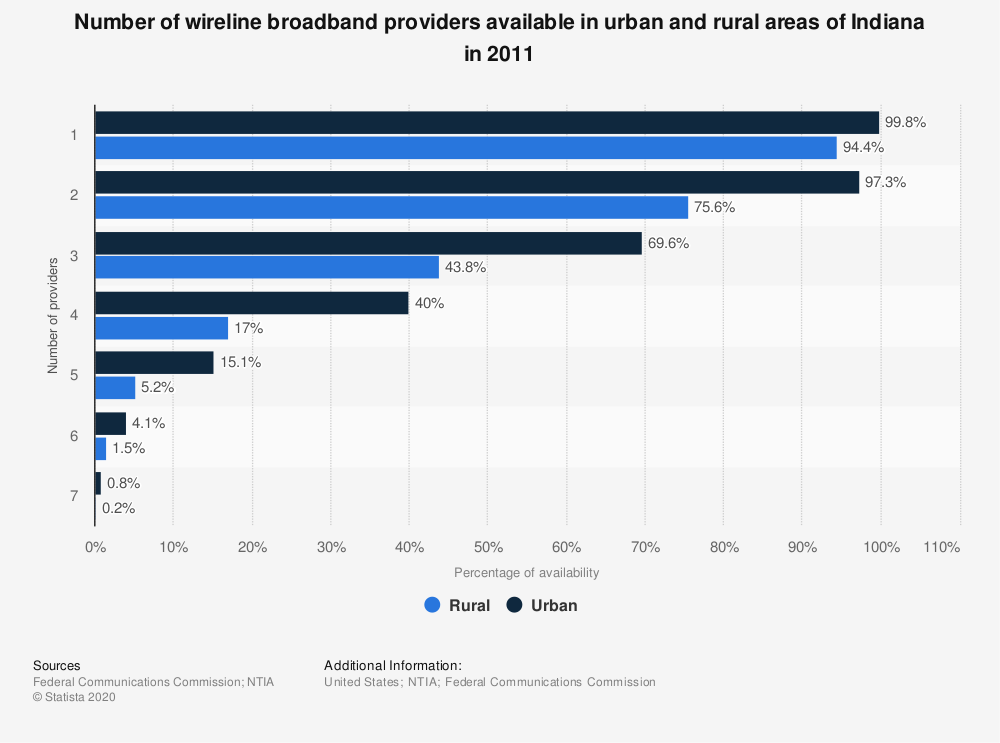 Statistic: Number of wireline broadband providers available in urban and rural areas of Indiana in 2011 | Statista