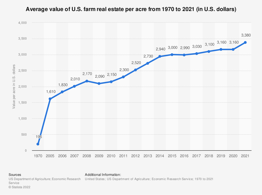 Statistic: Average value of U.S. farm real estate per acre from 1970 to 2019 (in U.S. dollars) | Statista