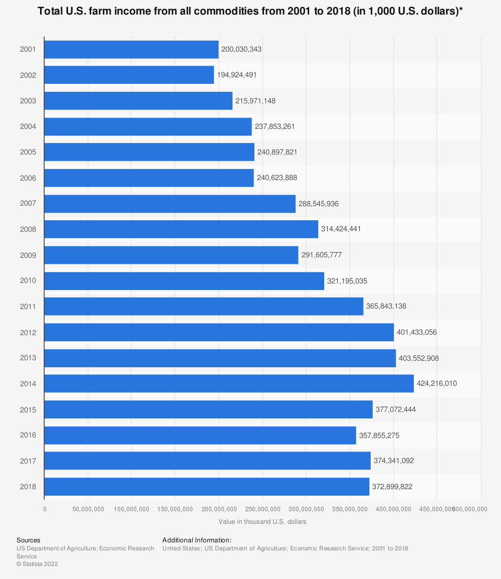 Statistic: Total U.S. farm income from all commodities from 2001 to 2017 (in 1,000 U.S. dollars)* | Statista