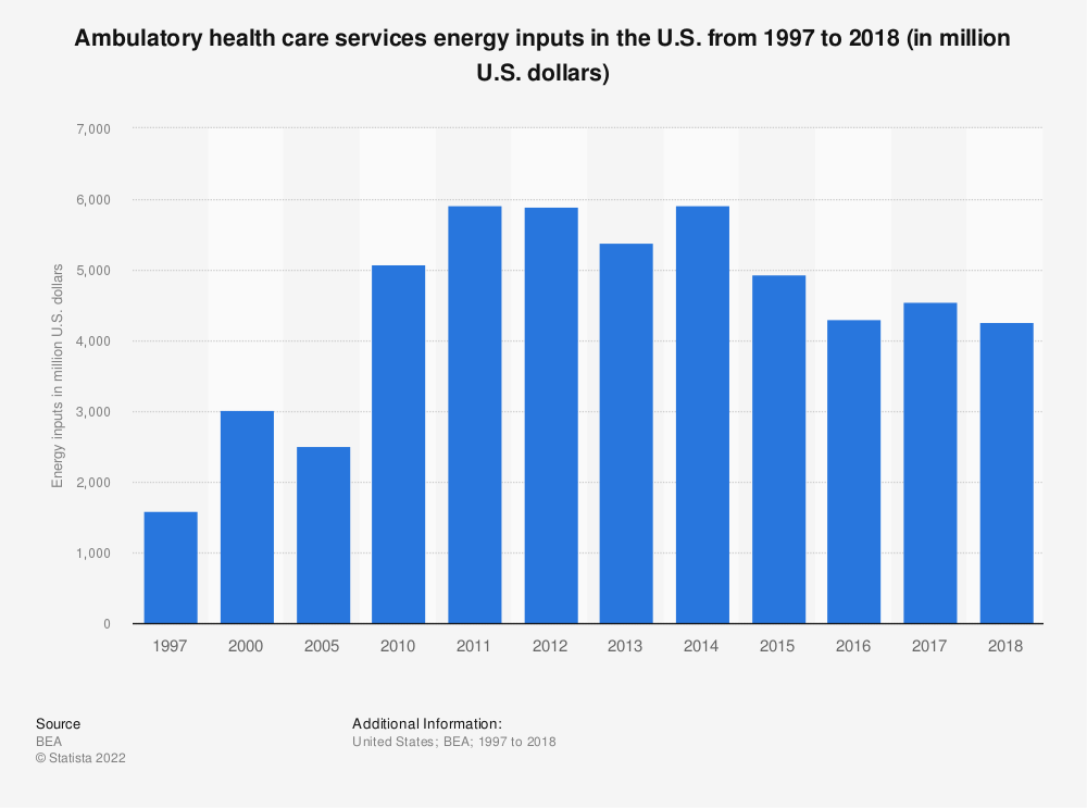 Statistic: Ambulatory health care services energy inputs in the U.S. from 1997 to 2017 (in million U.S. dollars) | Statista