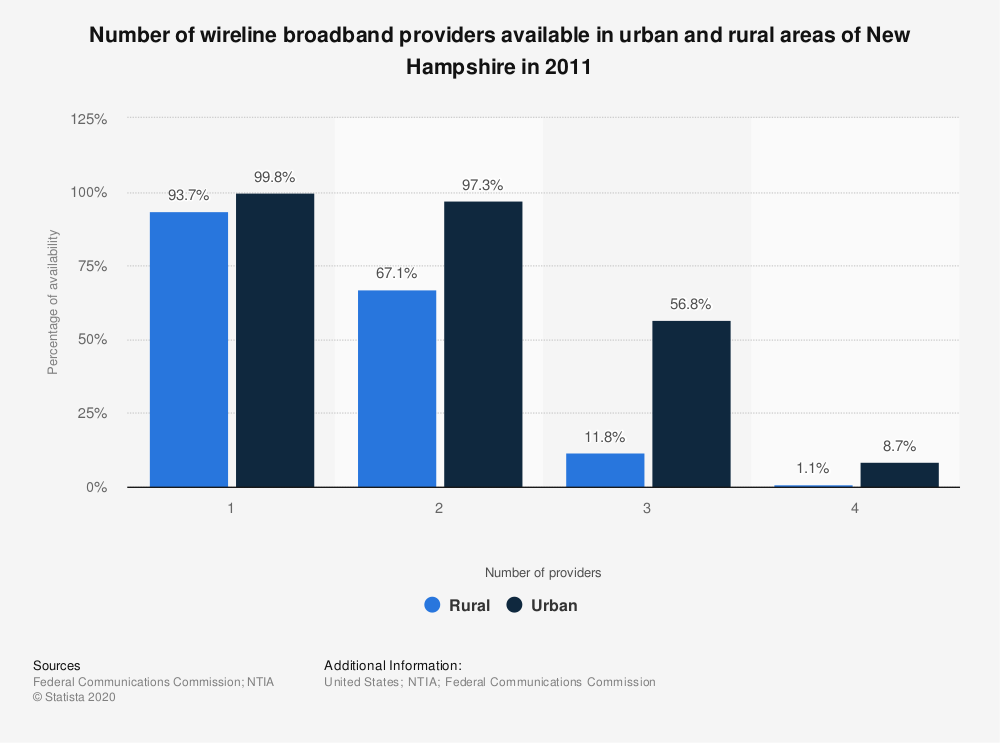 Statistic: Number of wireline broadband providers available in urban and rural areas of New Hampshire in 2011 | Statista