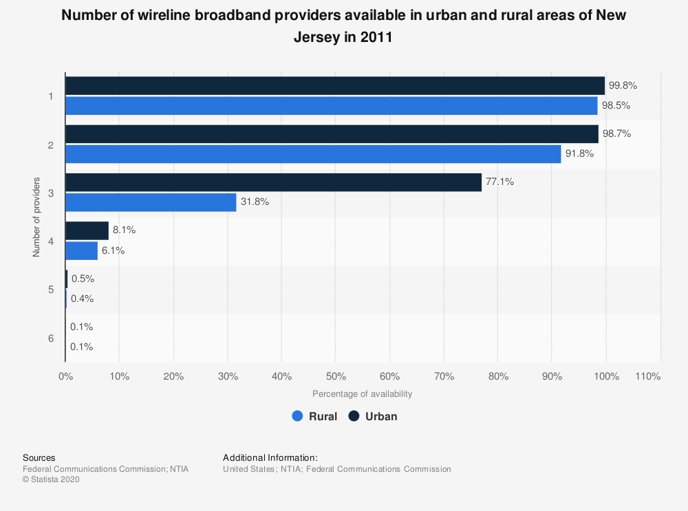 Statistic: Number of wireline broadband providers available in urban and rural areas of New Jersey in 2011   Statista