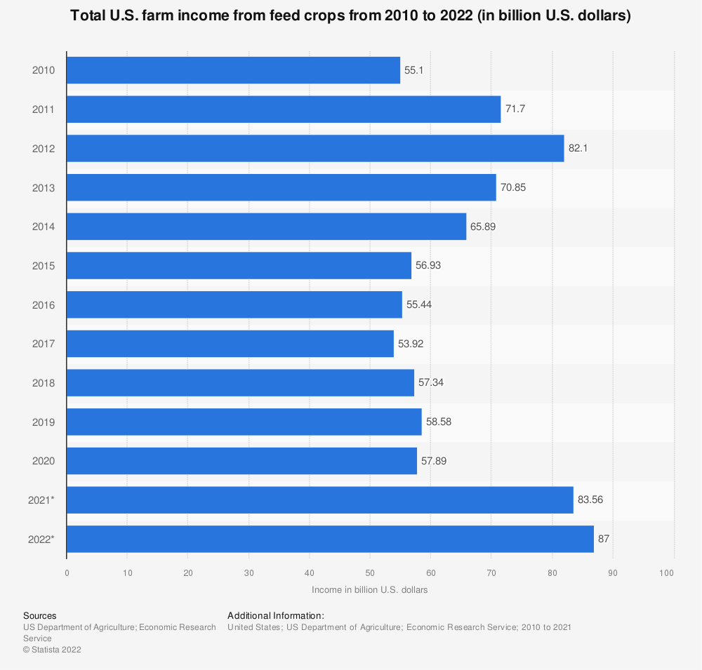 Statistic: Total U.S. farm income from feed crops from 2010 to 2019 (in billion U.S. dollars)* | Statista