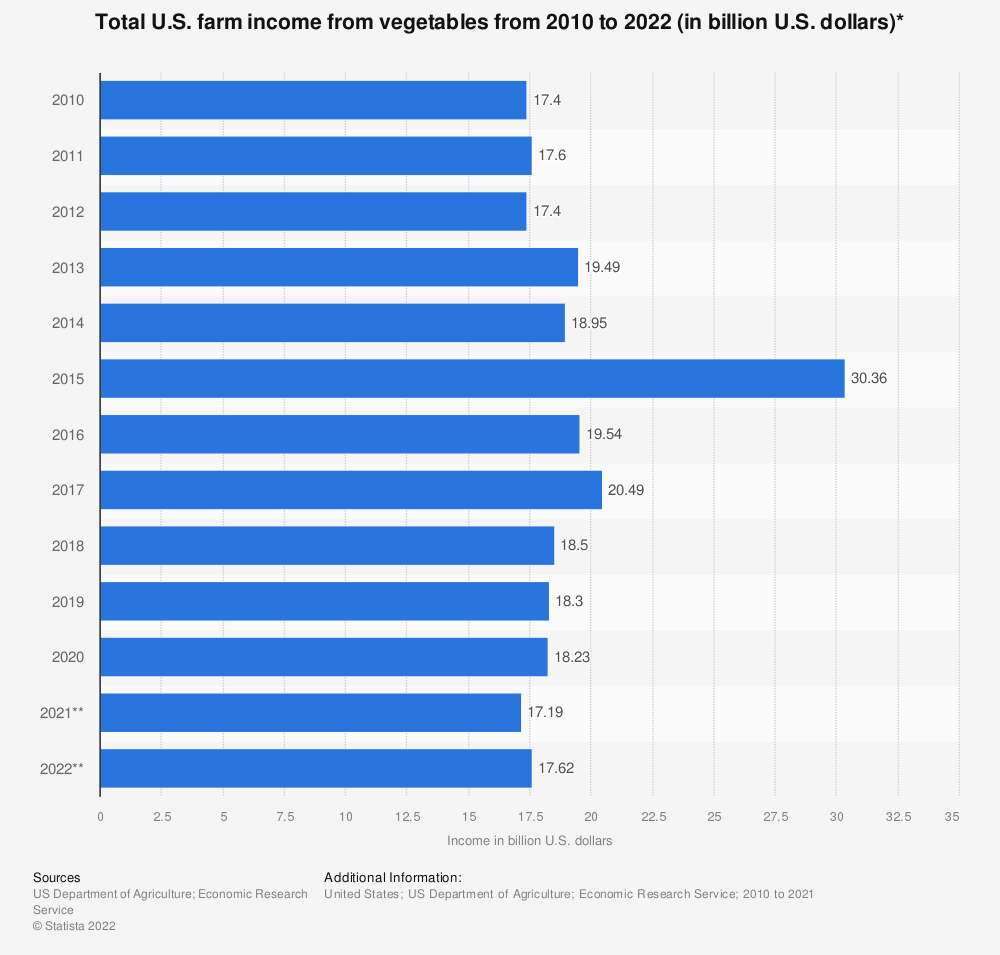 Statistic: Total U.S. farm income from vegetables from 2010 to 2020 (in billion U.S. dollars) | Statista