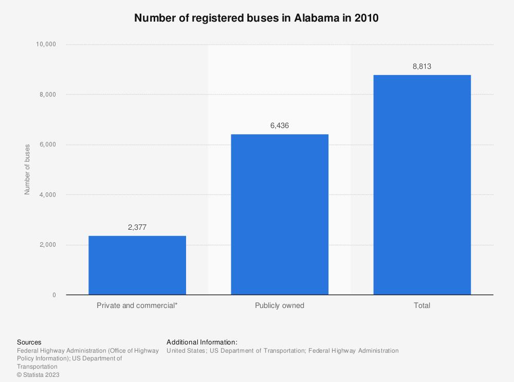Statistic: Number of registered buses in Alabama in 2010 | Statista