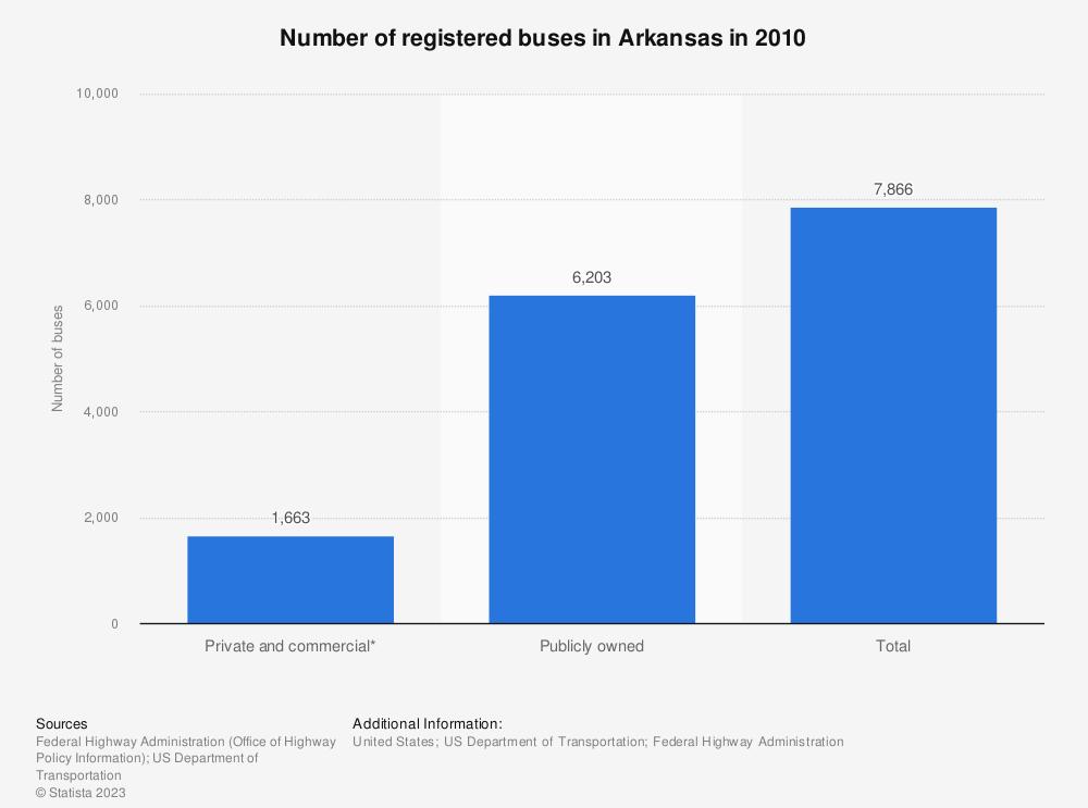 Statistic: Number of registered buses in Arkansas in 2010 | Statista