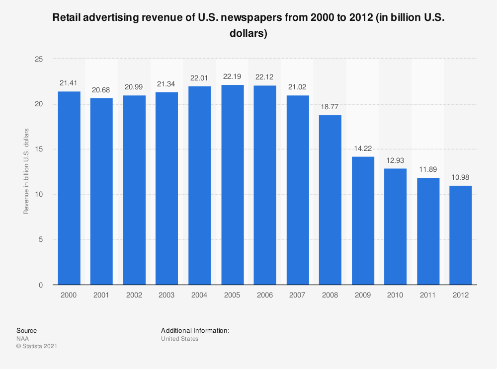 Statistic: Retail advertising revenue of U.S. newspapers from 2000 to 2012 (in billion U.S. dollars) | Statista