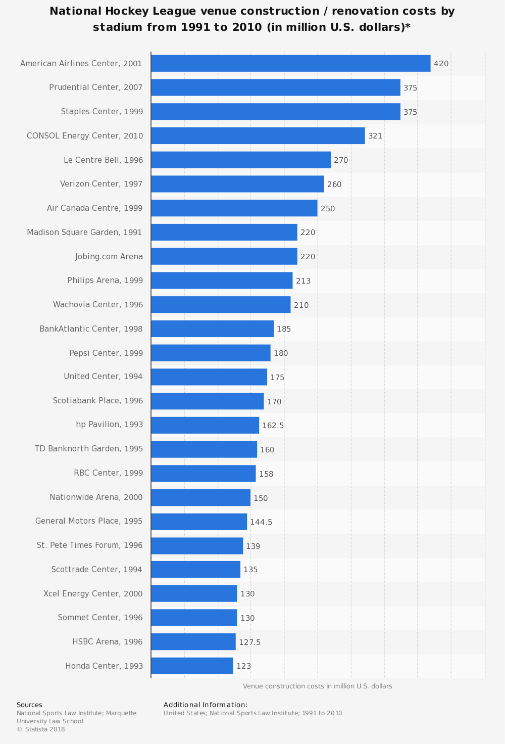 Statistic: National Hockey League venue construction / renovation costs by stadium from 1991 to 2010 (in million U.S. dollars)* | Statista