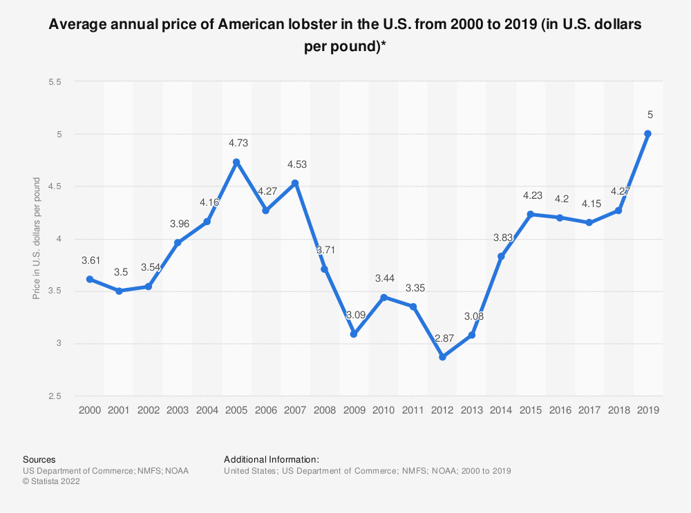 Statistic: Average annual price of American lobster in the U.S. from 2000 to 2018 (in U.S. dollars per pound)* | Statista