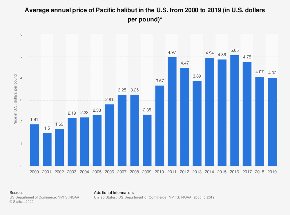 Statistic: Average annual price of Pacific halibut in the U.S. from 2000 to 2017 (in U.S. dollars per pound)* | Statista