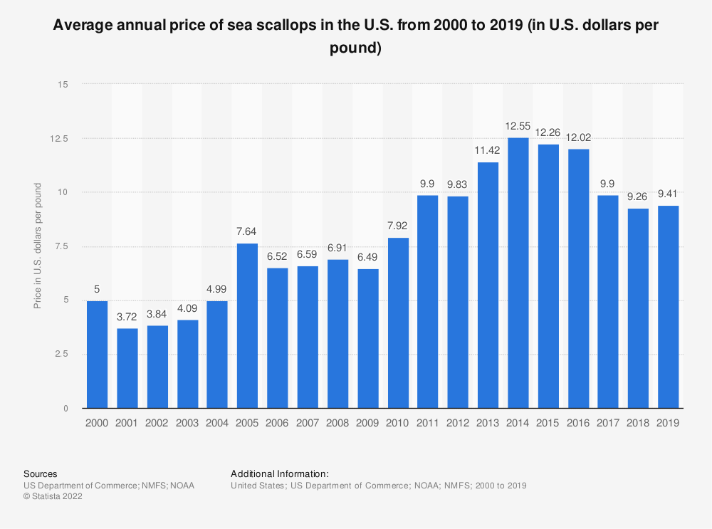 Statistic: Average annual price of sea scallops in the U.S. from 2000 to 2018 (in U.S. dollars per pound) | Statista