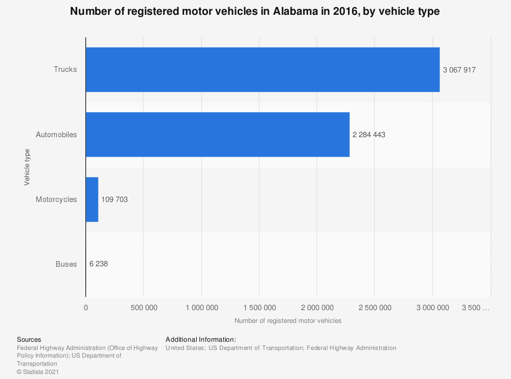 Statistic: Number of registered motor vehicles in Alabama in 2016, by vehicle type | Statista