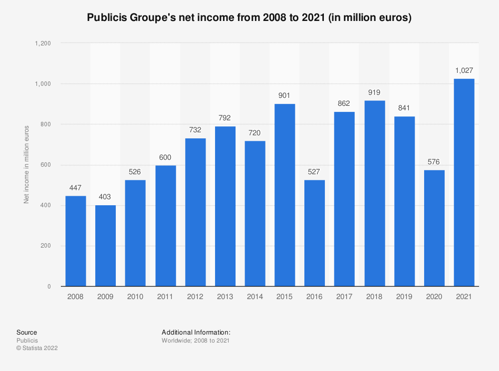 Statistic: Publicis Groupe's net income from 2008 to 2020 (in million euros) | Statista