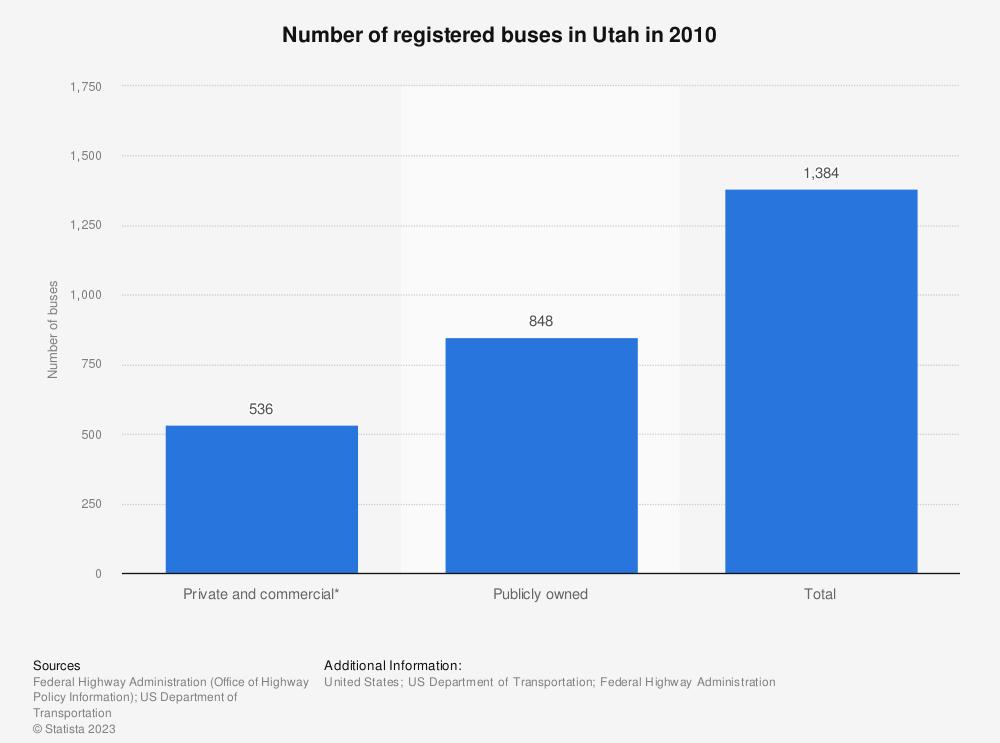 Statistic: Number of registered buses in Utah in 2010 | Statista