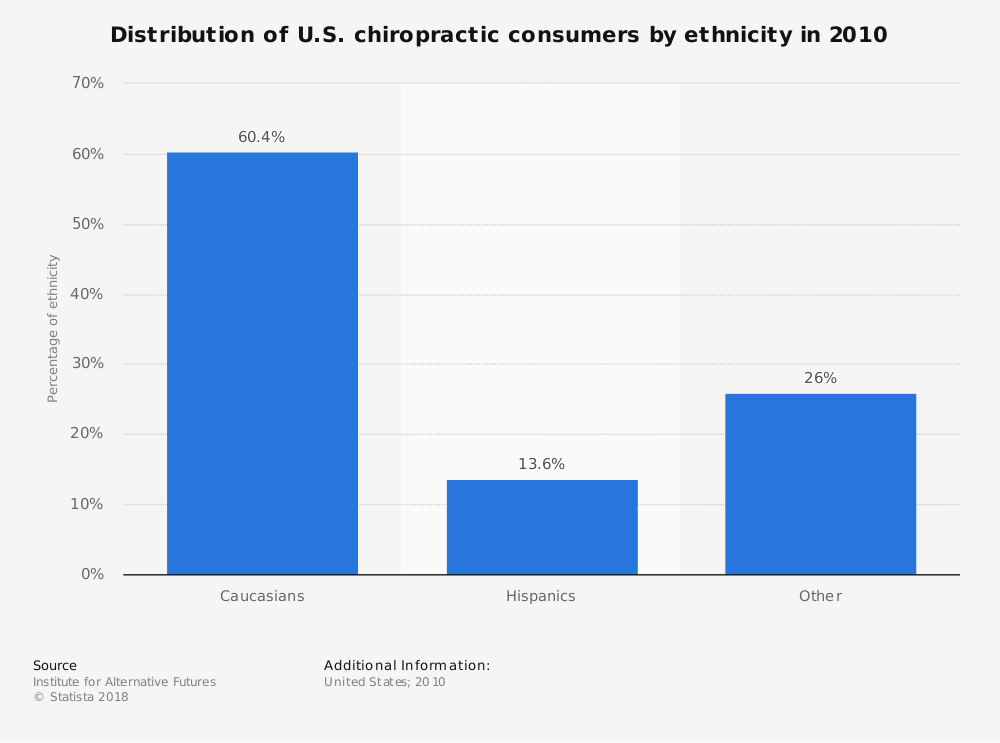 Statistic: Distribution of U.S. chiropractic consumers by ethnicity in 2010  | Statista