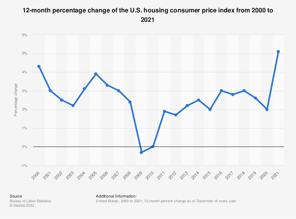 Statistic: 12-month percentage change of the U.S. housing consumer price index from 2000 to 2018* | Statista