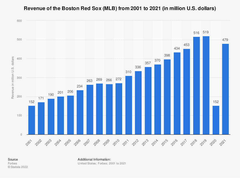 Statistic: Revenue of the Boston Red Sox (MLB) from 2001 to 2019 (in million U.S. dollars)* | Statista