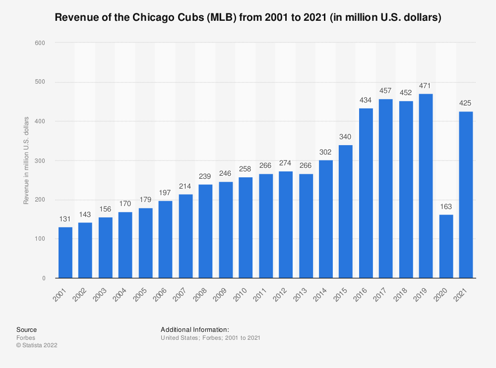 Statistic: Revenue of the Chicago Cubs (MLB) from 2001 to 2018 (in million U.S. dollars)* | Statista