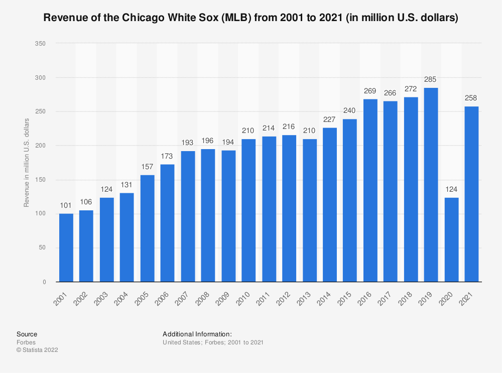 Statistic: Revenue of the Chicago White Sox (MLB) from 2001 to 2015 (in million U.S. dollars)* | Statista