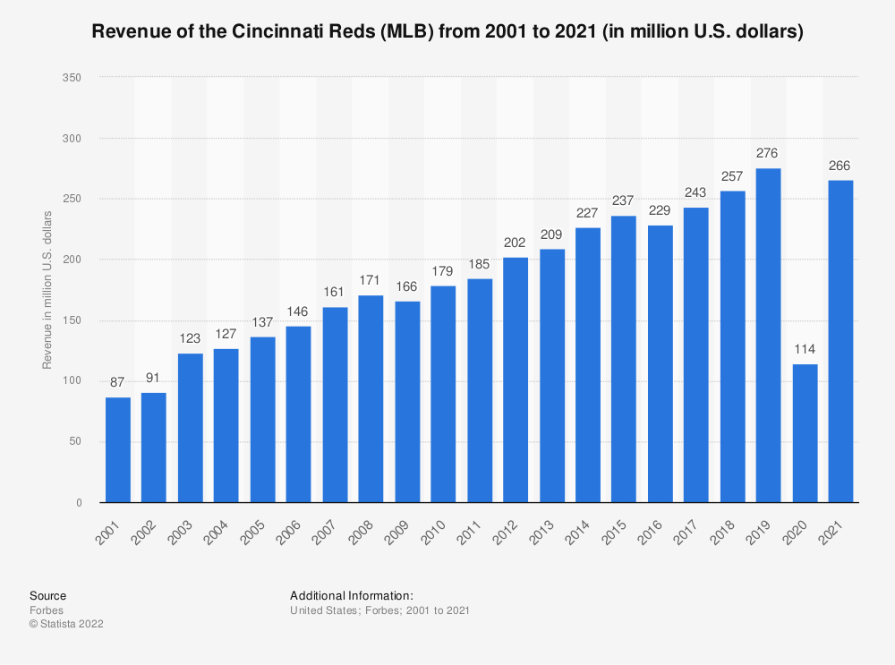 Statistic: Revenue of the Cincinnati Reds (MLB) from 2001 to 2017 (in million U.S. dollars)* | Statista