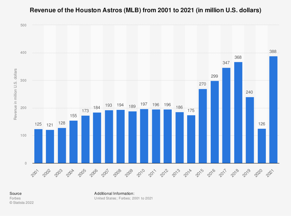 Statistic: Revenue of the Houston Astros (MLB) from 2001 to 2018 (in million U.S. dollars)* | Statista