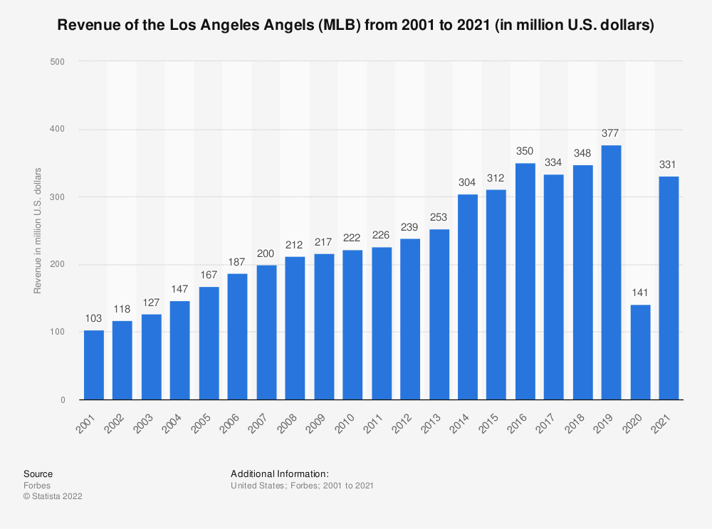 Statistic: Revenue of the Los Angeles Angels (MLB) from 2001 to 2020 (in million U.S. dollars) | Statista
