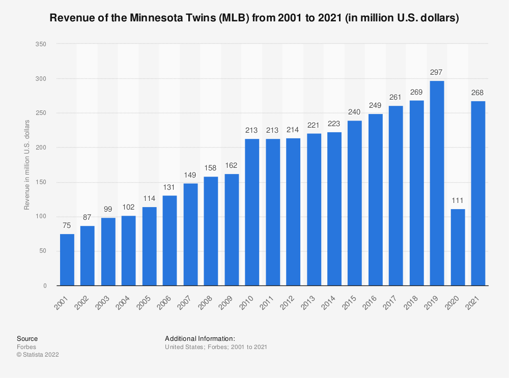 Statistic: Revenue of the Minnesota Twins (MLB) from 2001 to 2015 (in million U.S. dollars)* | Statista