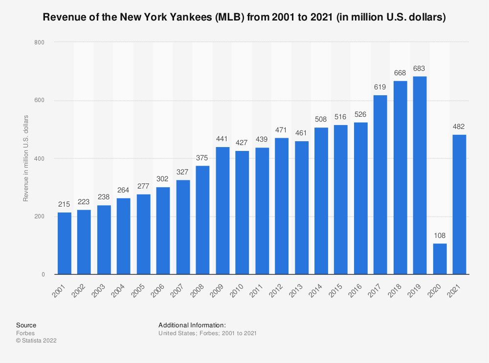Statistic: Revenue of the New York Yankees (MLB) from 2001 to 2017 (in million U.S. dollars)* | Statista