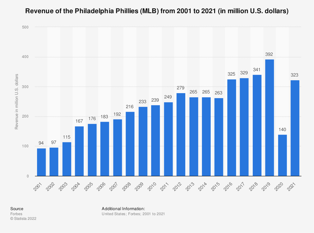 Statistic: Revenue of the Philadelphia Phillies (MLB) from 2001 to 2020 (in million U.S. dollars) | Statista