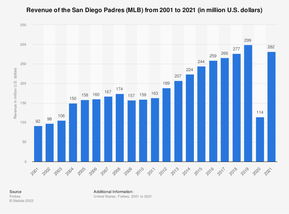 Statistic: Revenue of the San Diego Padres franchise from 2001 to 2014 (in million U.S. dollars) | Statista