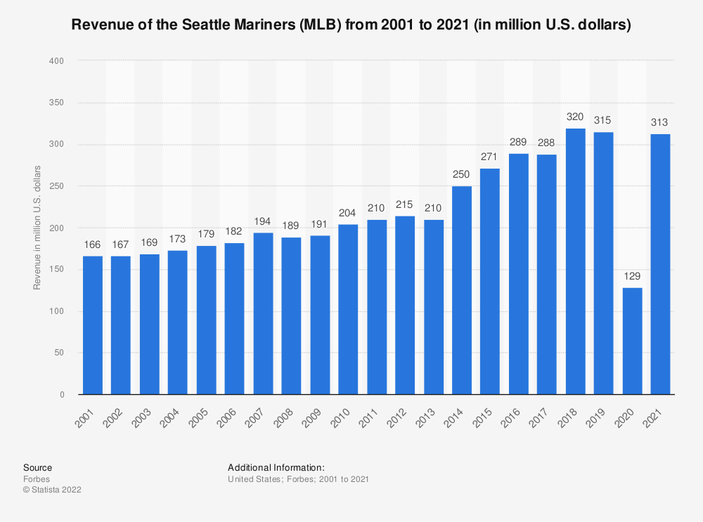 Statistic: Revenue of the Seattle Mariners (MLB) from 2001 to 2015 (in million U.S. dollars)* | Statista