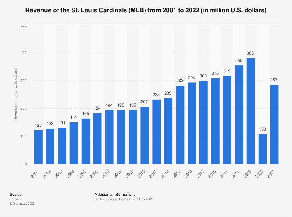 Statistic: Revenue of the St. Louis Cardinals from 2001 to 2013 (in million U.S. dollars) | Statista