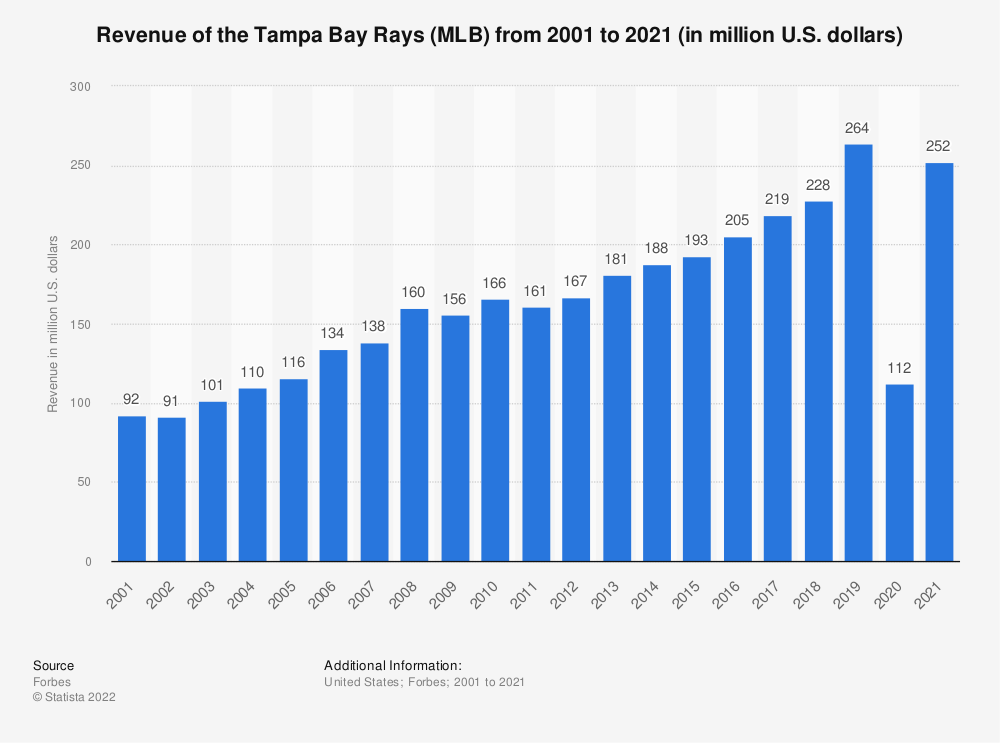 Statistic: Revenue of the Tampa Bay Rays (MLB) from 2001 to 2018 (in million U.S. dollars)*   Statista