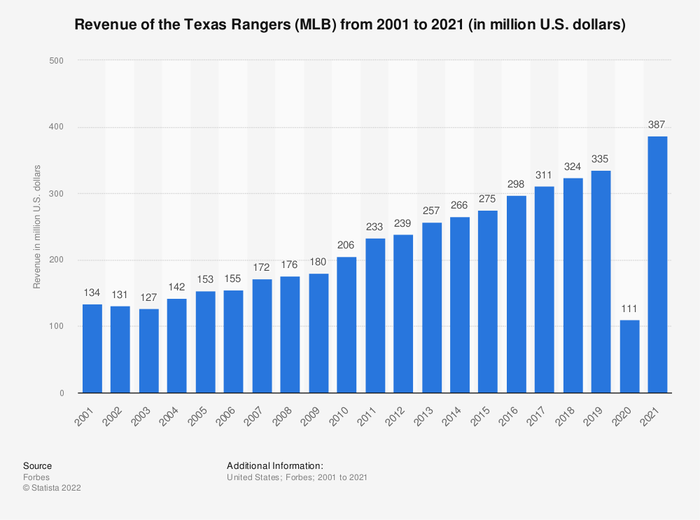 Statistic: Revenue of the Texas Rangers (MLB) from 2001 to 2019 (in million U.S. dollars)* | Statista