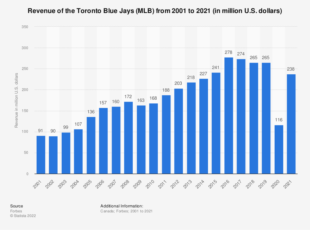 Statistic: Revenue of the Toronto Blue Jays (MLB) from 2001 to 2019 (in million U.S. dollars)* | Statista