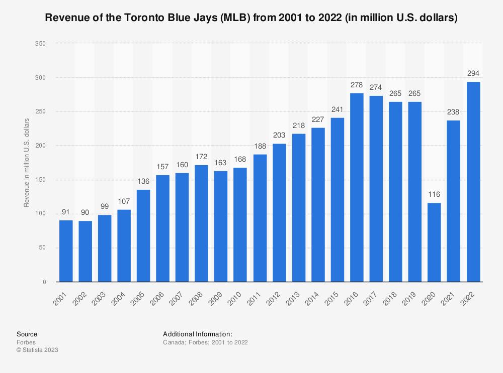 Toronto Blue Jays Revenue 2001 2015 Statistic