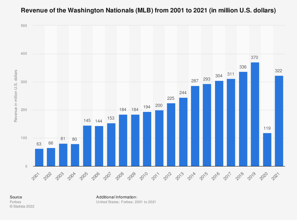 Statistic: Revenue of the Washington Nationals (MLB) from 2001 to 2019 (in million U.S. dollars)* | Statista