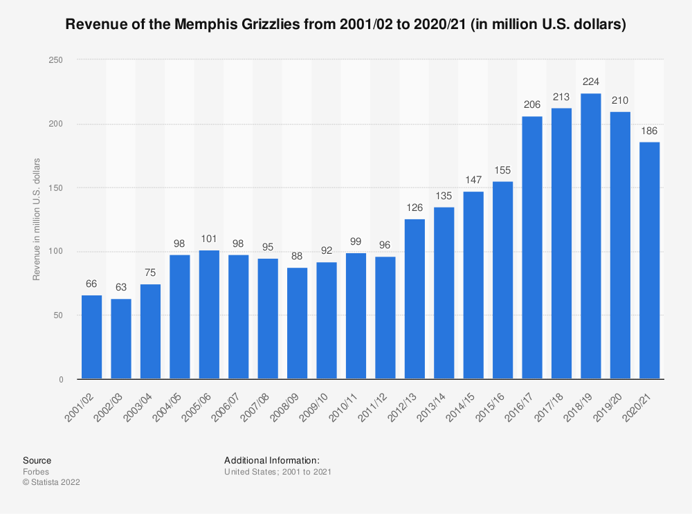 Statistic: Revenue of the Memphis Grizzlies from 2001/02 to 2017/18 (in million U.S. dollars)* | Statista