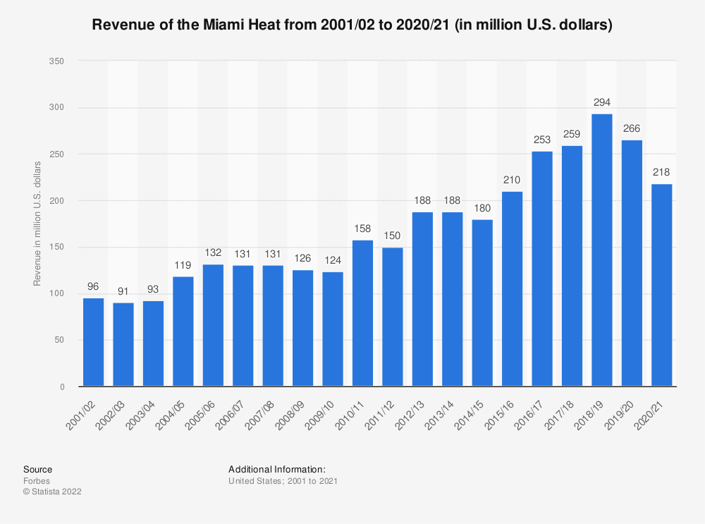 Statistic: Revenue of the Miami Heat from 2001/02 to 2017/18 (in million U.S. dollars)* | Statista