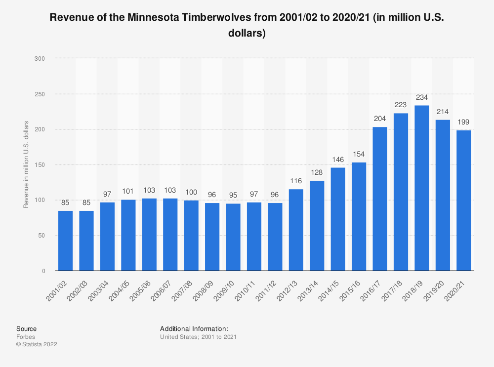 Statistic: Revenue of the Minnesota Timberwolves from 2001/02 to 2018/19 (in million U.S. dollars)* | Statista