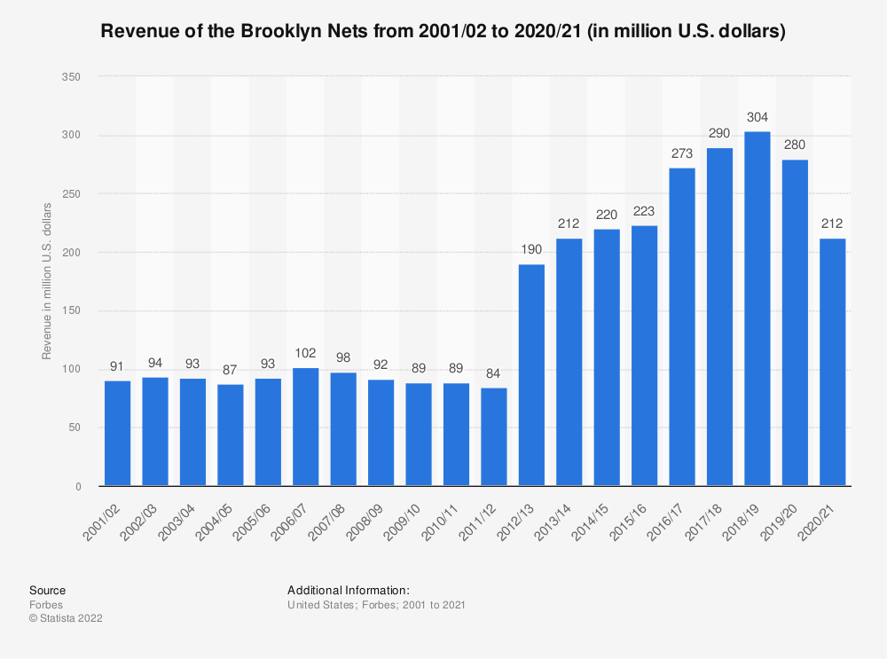 Statistic: Revenue of the Brooklyn Nets from 2001/02 to 2019/20 (in million U.S. dollars)   Statista