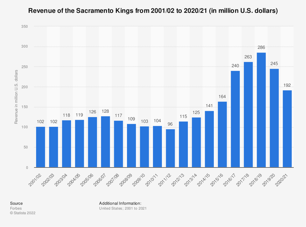 Statistic: Revenue of the Sacramento Kings from 2001/02 to 2017/18 (in million U.S. dollars)* | Statista